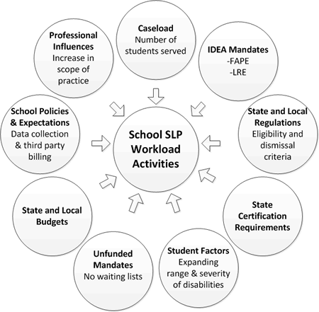 Factors Impacting Workload