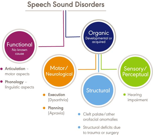 discorder signals)