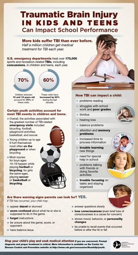 TBI In Kids And Teens Can Impact School Performance Infographic