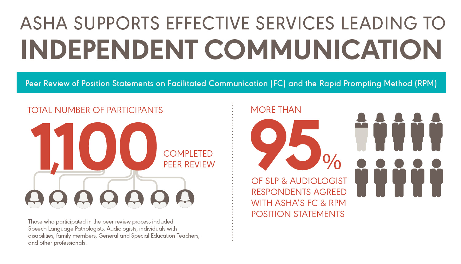 Independent Communication Infographic